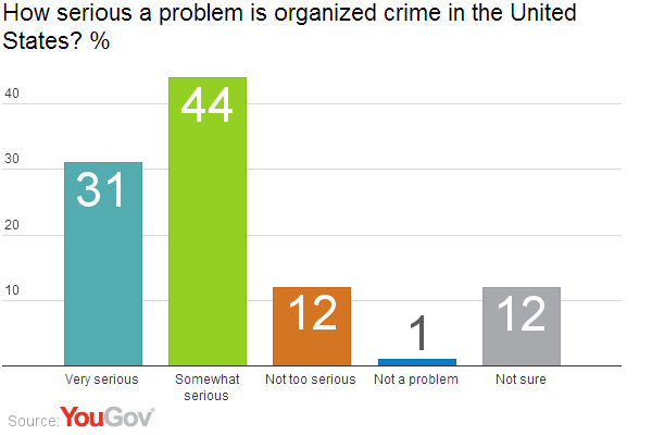 Organized Crime Today