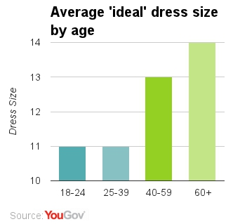 what is the average age for online dating