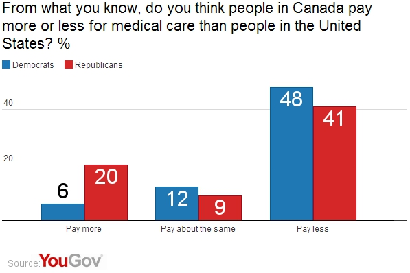 health care differences between canada and usa
