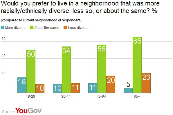 Increasing Neighborhood Diversity has Not Increased School Integration