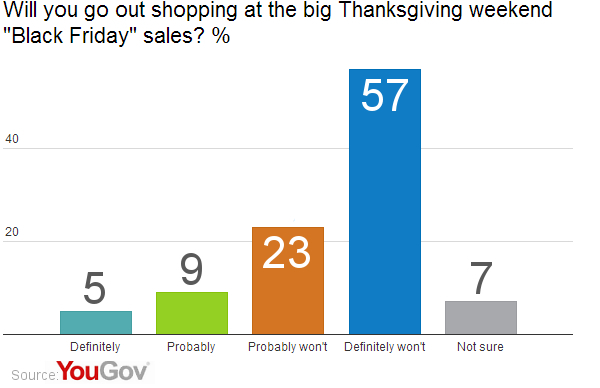 Shopping On Thanksgiving Day We D Rather Not Yougov