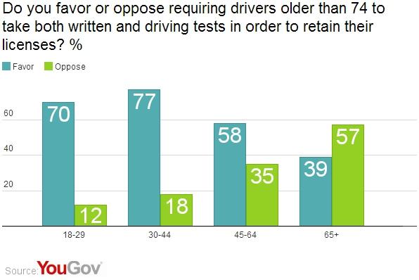 Argument essay on elderly drivers