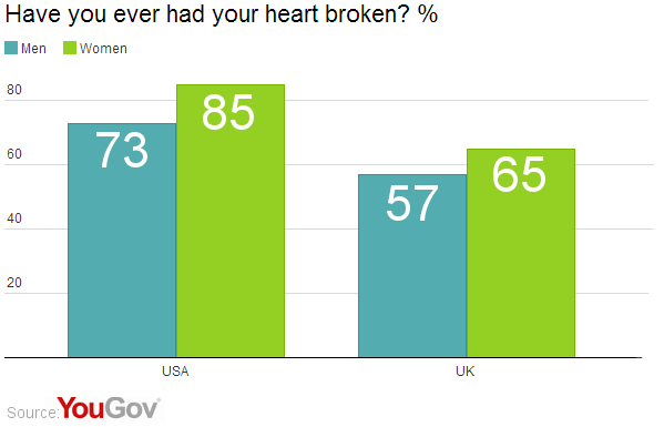 Heartbreak: More common in America? | YouGov