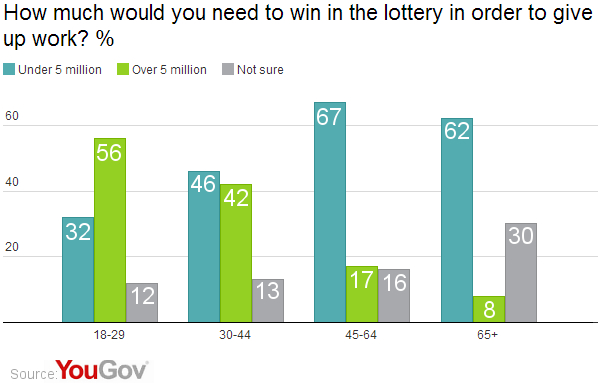 Winning the lottery won't make you happier | YouGov