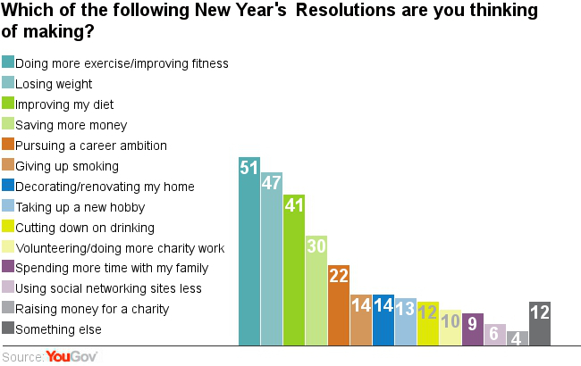 The Next Six Most Popular Resolutions Are All Personal U2013 Including Giving  Up Smoking (14%) And Cutting Down On Drinking (12%), Both Also  Health Related ...