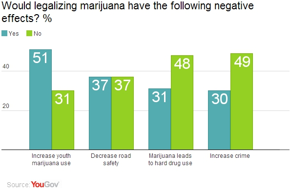 YouGov | Over-65s only age group opposed to legalizing marijuana