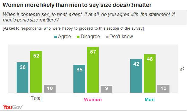 Does size matter to women