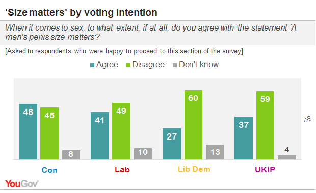 It S Official Size Doesn T Matter Unless You Re A Tory Yougov