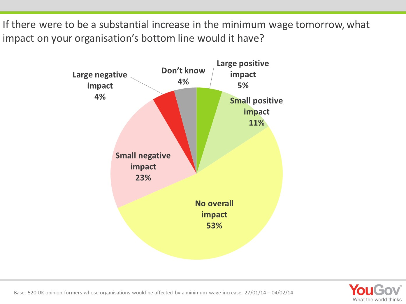 the negative impact of raising the minimum wage