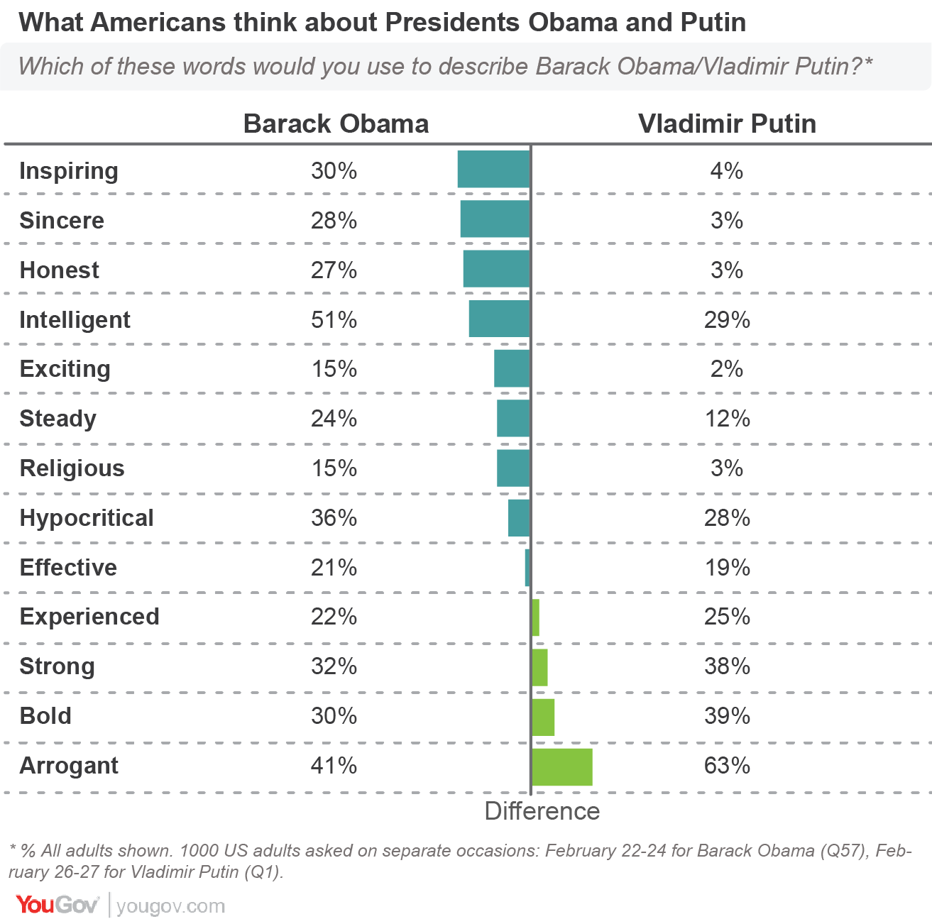 yougov personality profile vladimir putin and barack obama describe their own president in more positive terms than putin except when it comes to the russian president s perceived strength and boldness