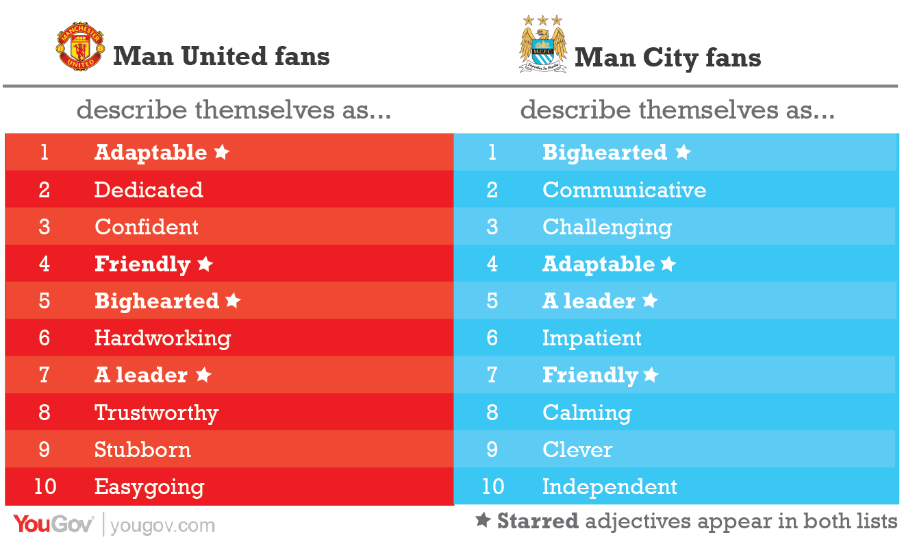 The truth about Man United and Man City | YouGov