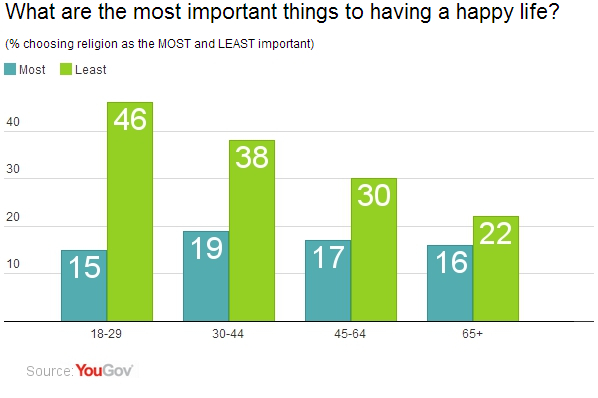 overall most americans 56 say that having good health is the most important part of having a happy life leading a religious life does come second at