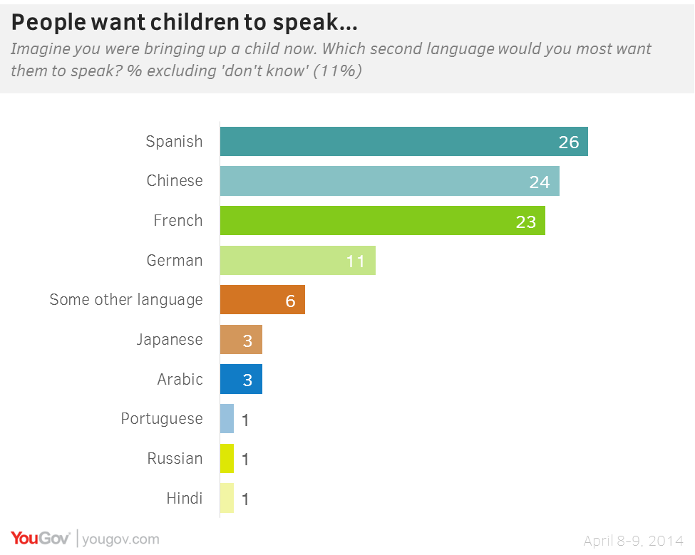 YouGov Chinese Now The Most Useful Second Language - How many people speak each language
