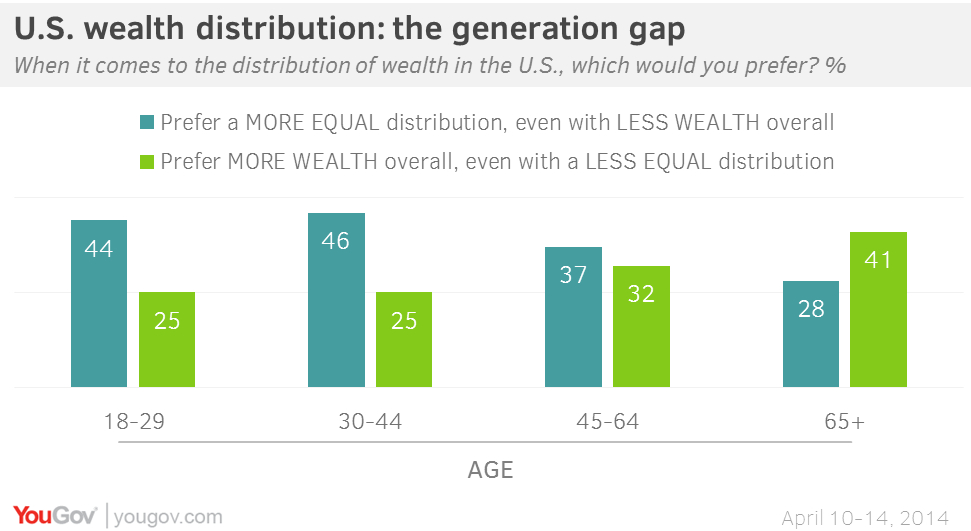 The path to equal distribution of wealth in society