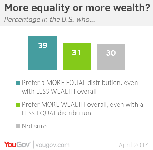 wealth equates to wellbeing dissertation prompts
