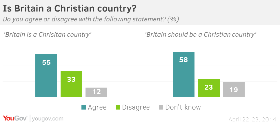 Yougov voters britain is a christian country but were not yougov voters britain is a christian country but were not religious altavistaventures Images