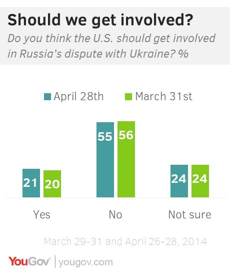 Russian Public Opinion Regarding Ukraine