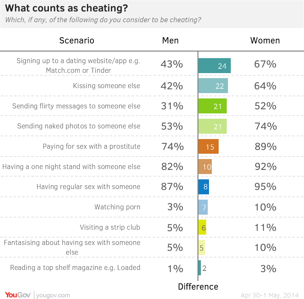 While 67% of women think signing up to dating websites and apps such as  Match.com or Tinder is cheating, only 43% of men think it counts