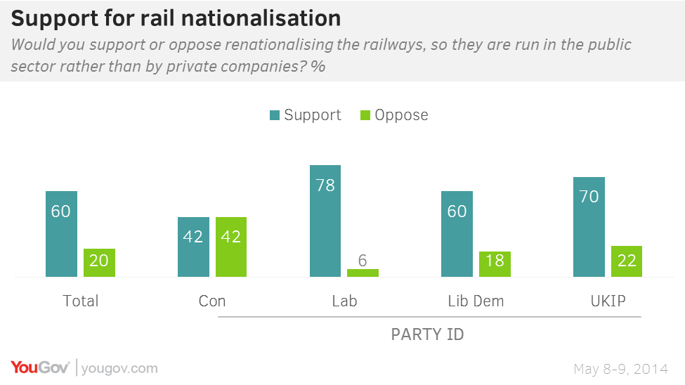 Nationalisation of Railways graph