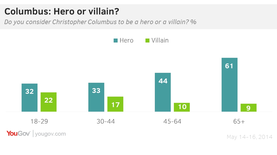 yougov christopher columbus not a hero for young americans young americans are much less likely than older people to say that christopher columbus is a hero