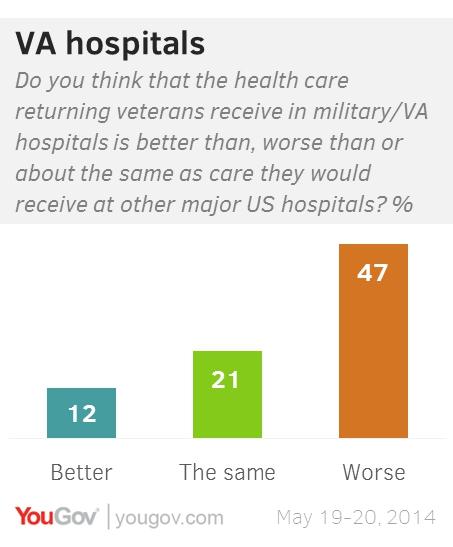 Veterans don't trust the Veterans Administration | YouGov