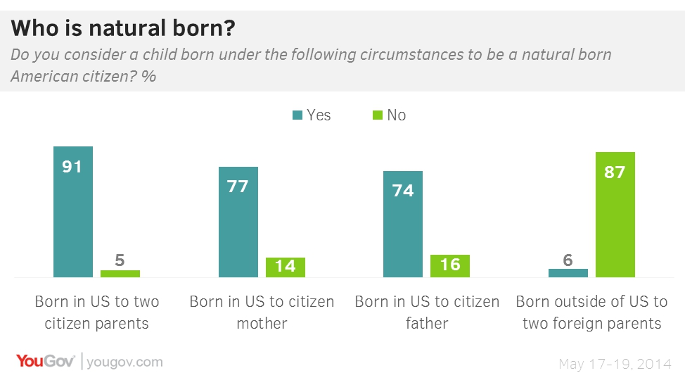 YouGov | Who is a natural born citizen?