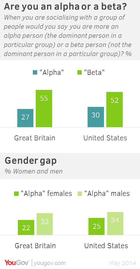 alpha beta omega personality