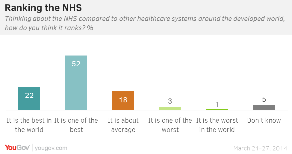 NHS 'one of the best in the world'   YouGov