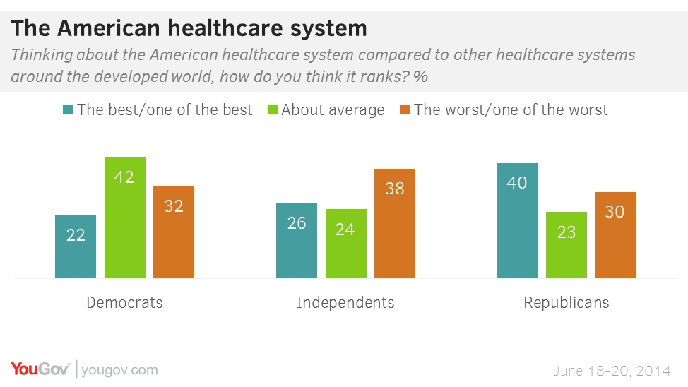 the american health care system versus the canadian health care system essay Unfortunately, statistics on canadian health care's weaknesses were hard to come by, and even finding people willing to criticize the system was difficult, such was the emotional support that it then enjoyed.