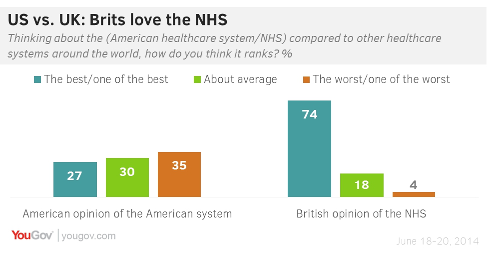 Americans agree: U S  healthcare isn't #1 | YouGov