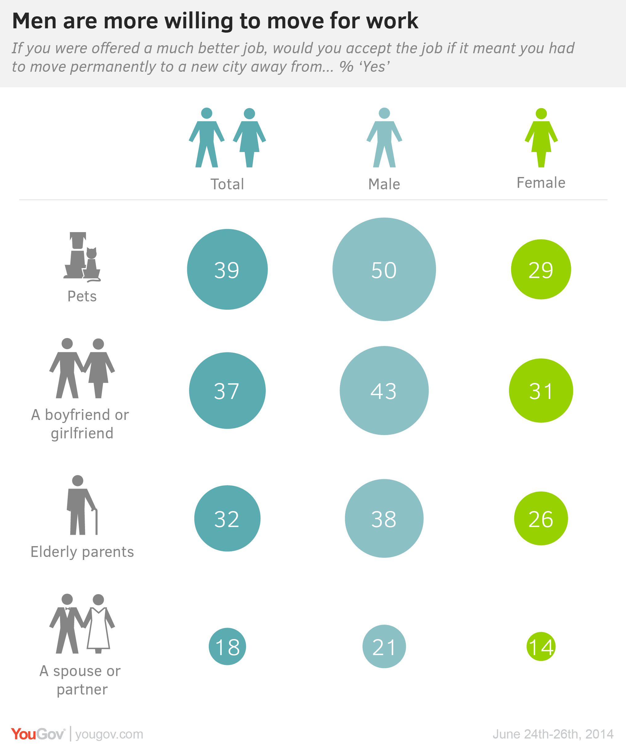 Yougov Men Much More Likely To Leave Behind Family For A