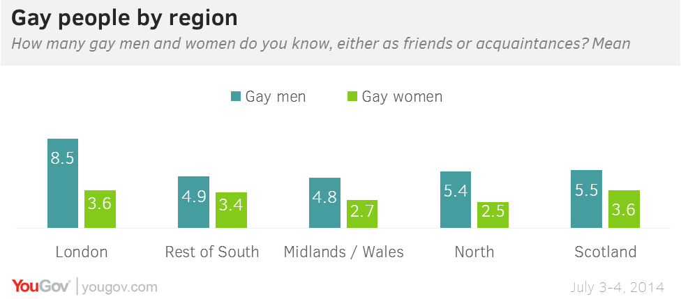 The average British person knows 5.5 gay men and 3.1 gay women