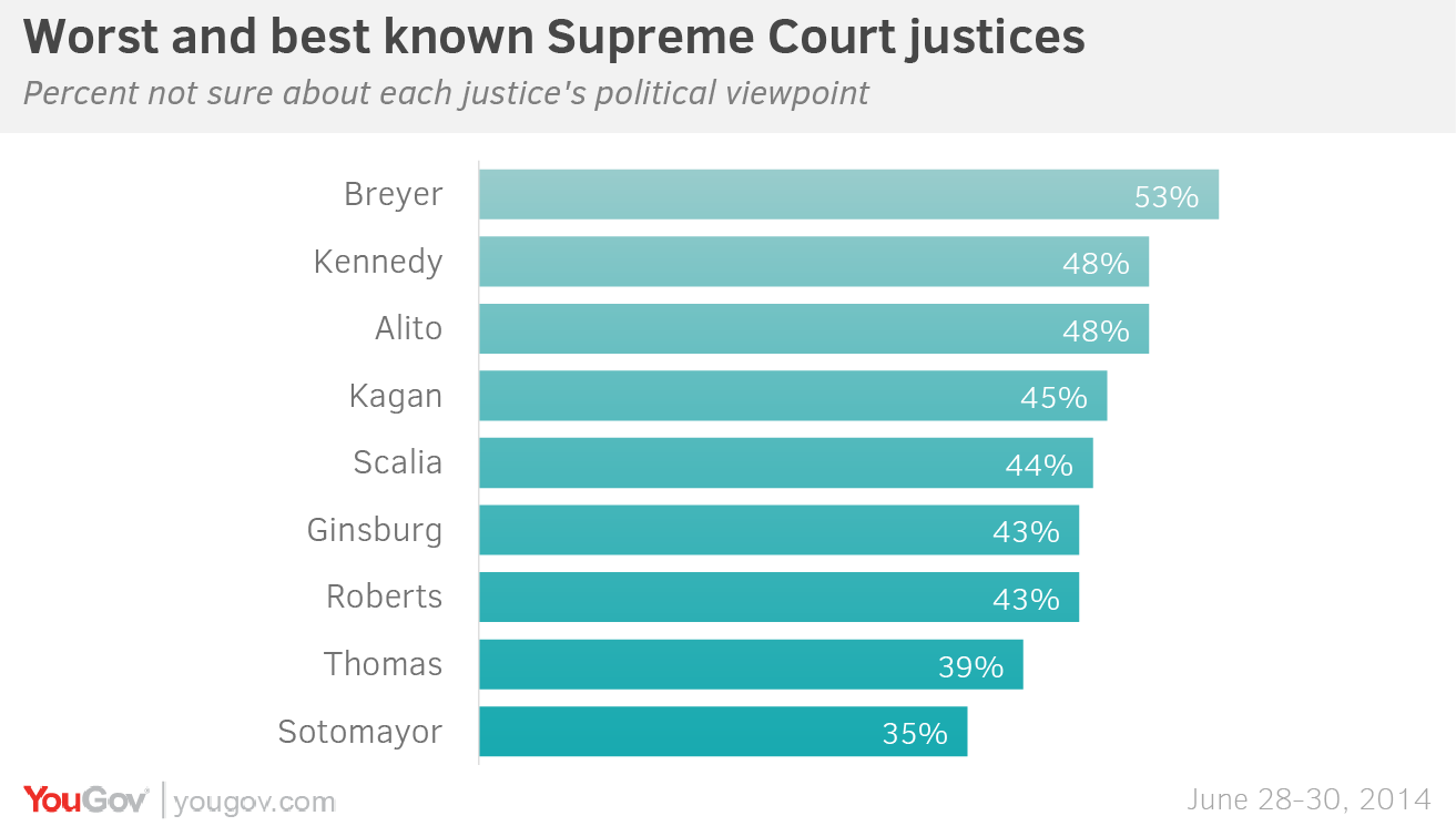 ideological drift in supreme court justices Start studying american government review assignment 2  an ideological drift refer to the tendency of  because there are nine supreme court justices,.