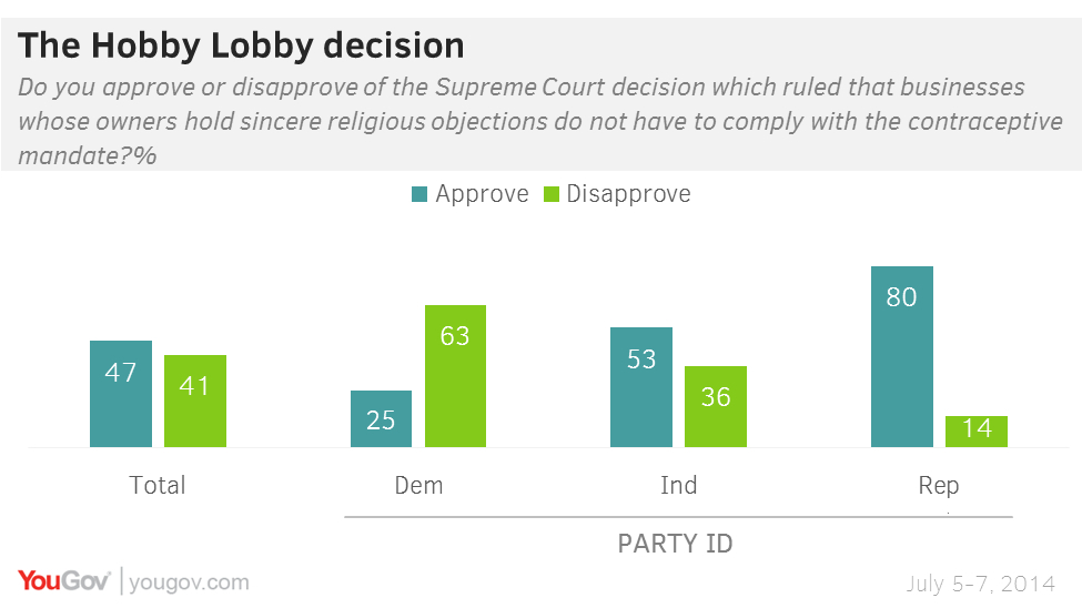 Supreme court s favorability increases after hobby lobby decision