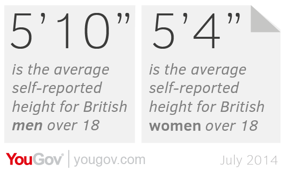 "The ideal height: 5'6"" for a woman, 5'11"" for a man 