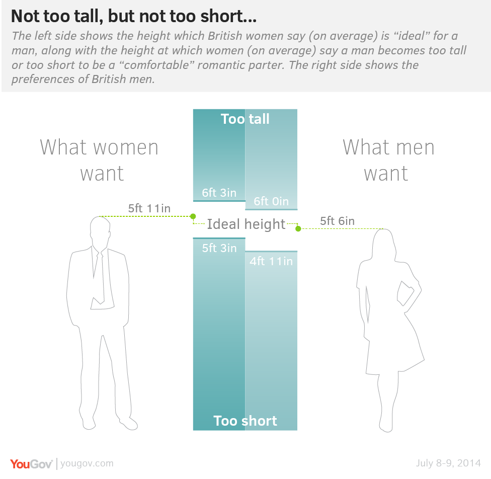 The Ideal Height 5 6 For A Woman 5 11 For A Man Yougov