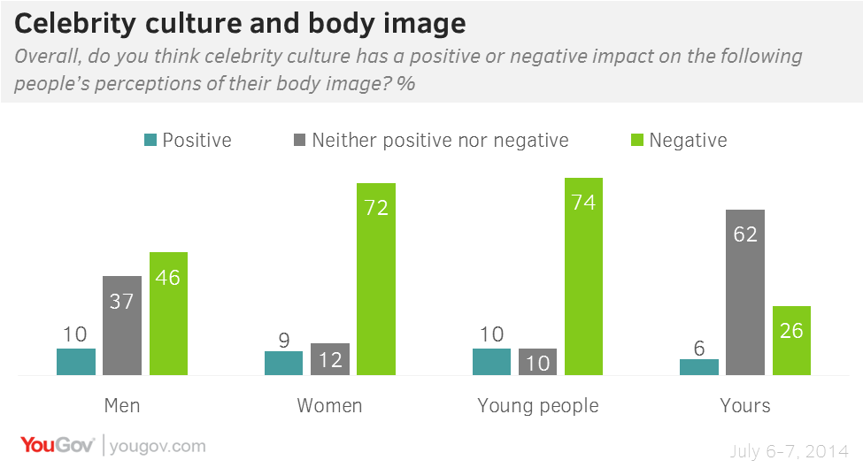 Body Image and Self-Esteem