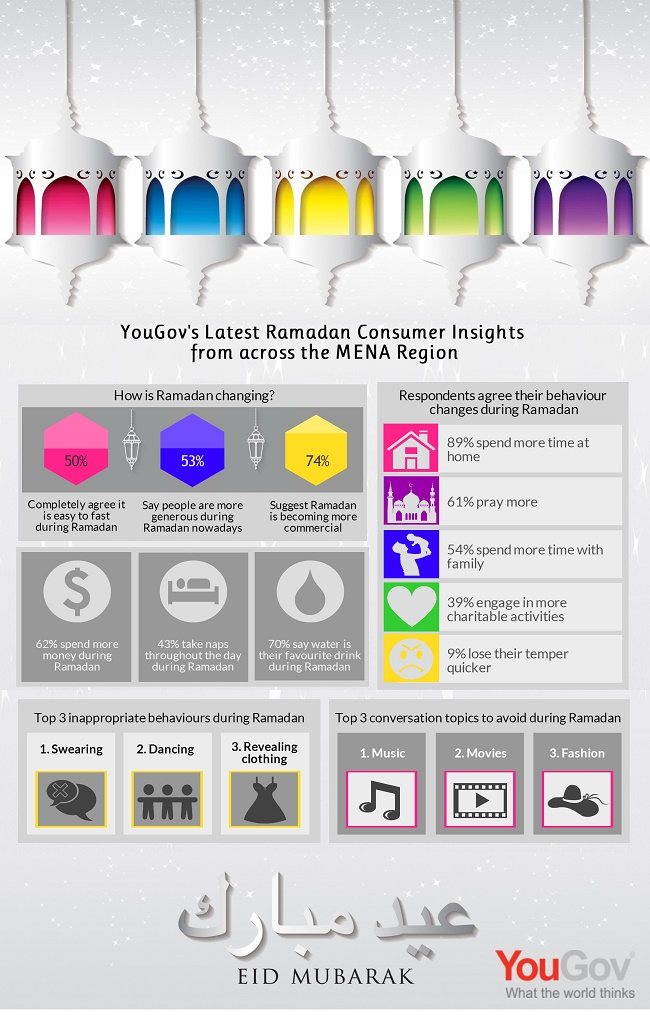 2014 Ramadan Consumer Insights from YouGov