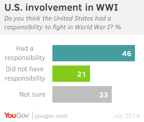 100 years on: How Americans remember WWI | YouGov