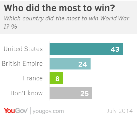 YouGov | 100 years on: How Americans remember WWI