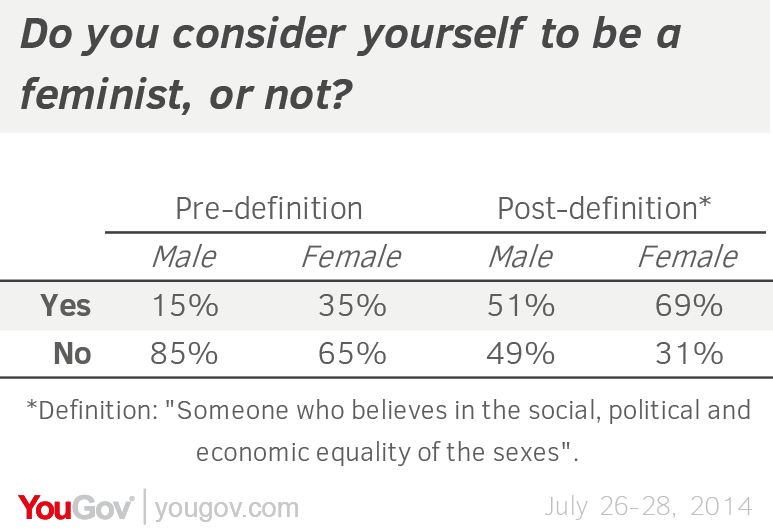 Feminism today what does it mean yougov the gap remains about the same when people read the dictionary definition once that happens identification increases dramatically half of men and voltagebd Gallery
