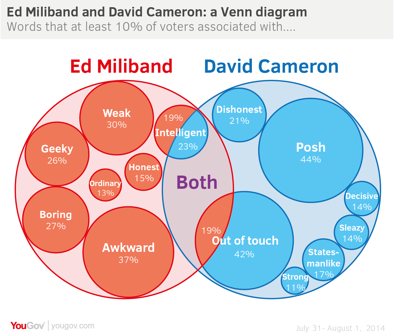 Yougov reputation venn diagram awkward meets posh the diagram also sheds light on something the debate sometimes misses when talking about image while ed milibands image has some big negatives for a party pooptronica