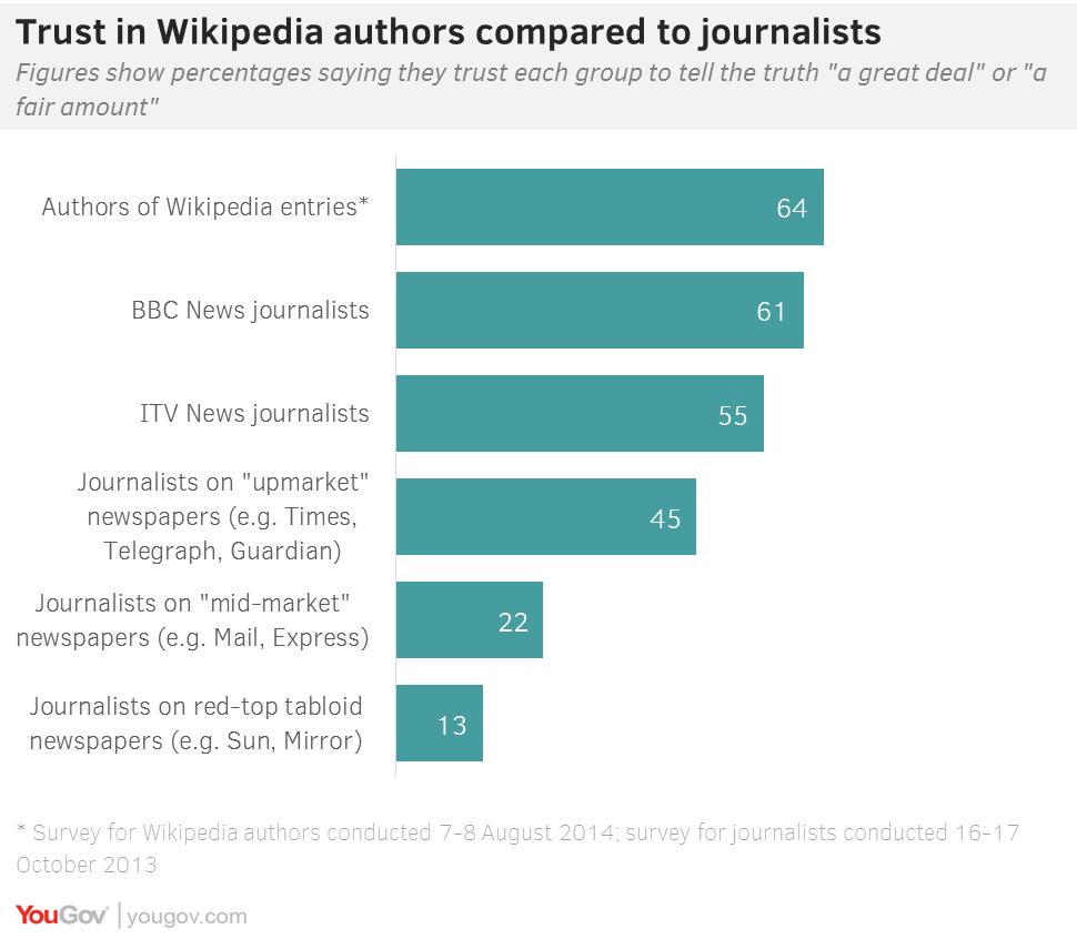 british newspaper wiki