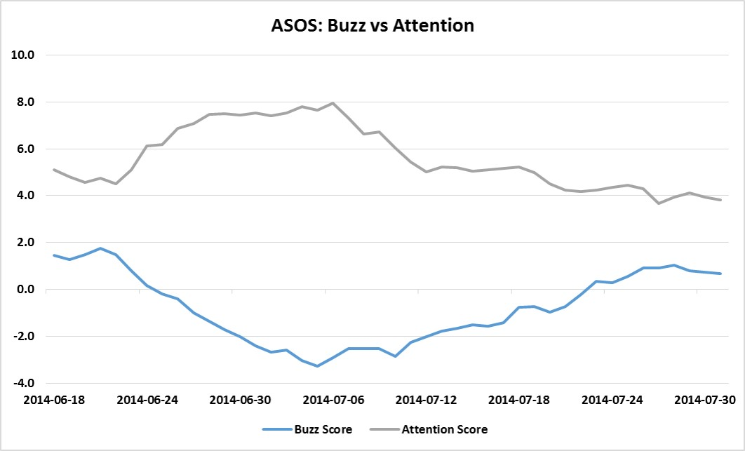 ASOS: Buzz vs Attention
