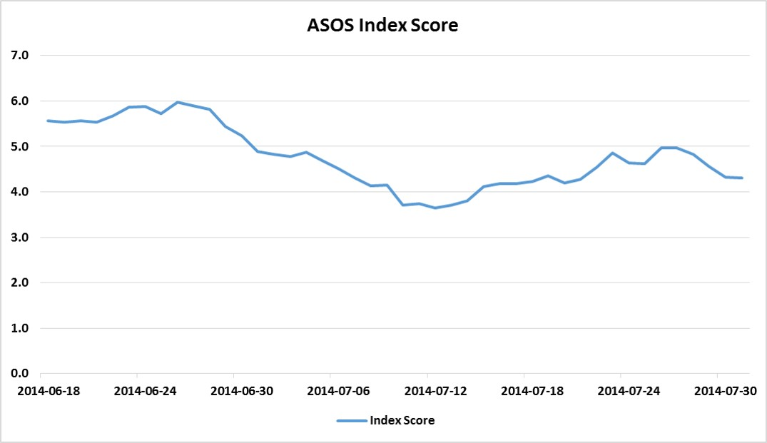 ASOS Index Score