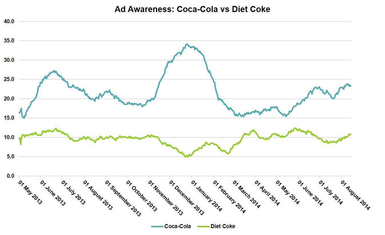 Ad Awareness: Coca-Cola vs Diet Coke