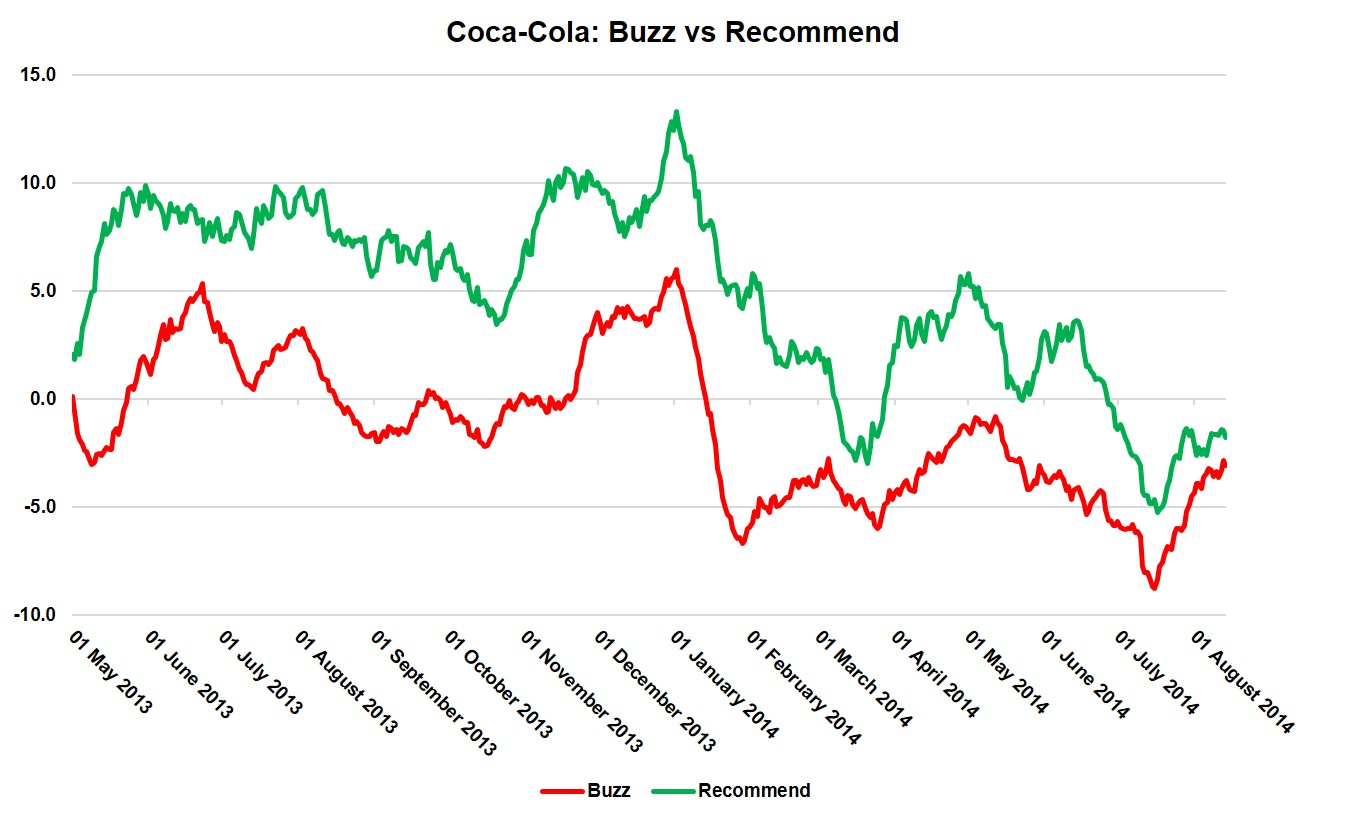 Coca-Cola: Buzz vs Recommend