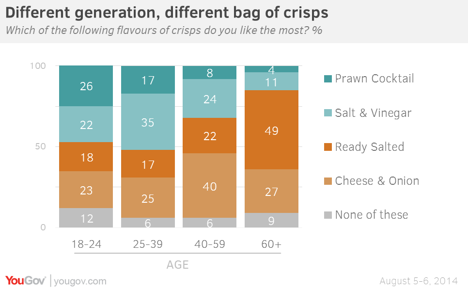 YouGov | Generation Re... One Blueberry