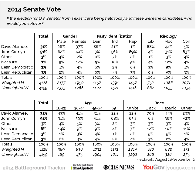 Results and crosstabs from this CBS/NYT/YouGov poll of the Texas Senate race show John Cornyn leading David Alameel 51 perecent to 31 percent.