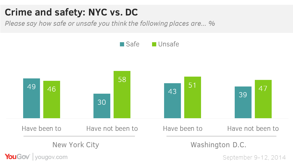 What is America's most dangerous city? | YouGov